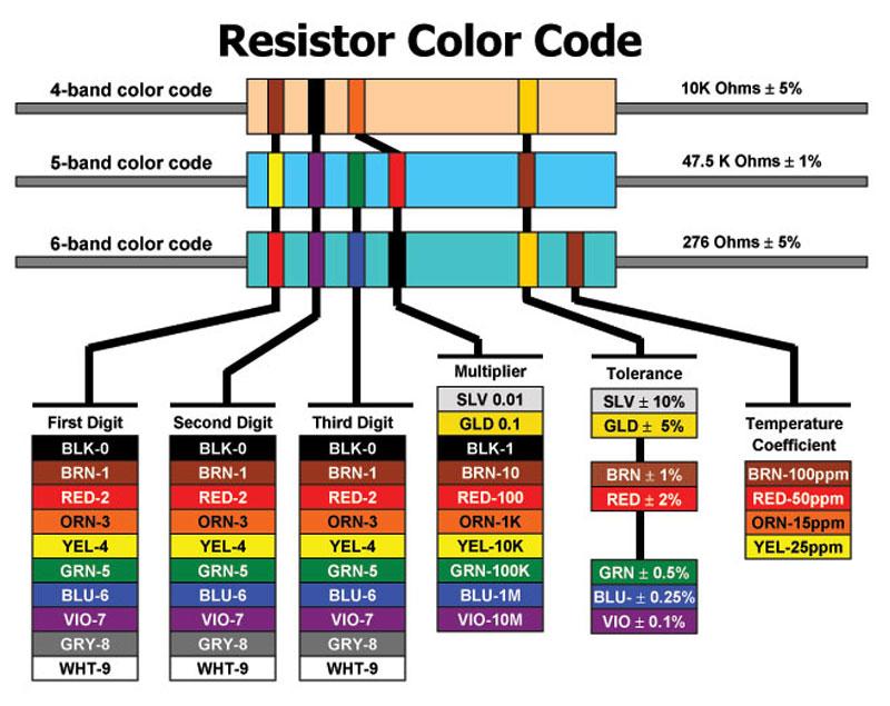 A potência do motor rotativo: Resistor color code chart pdf