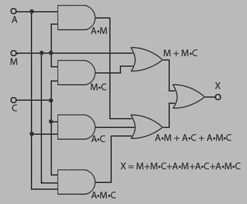 unit 3  computer engineering technology  digital logic