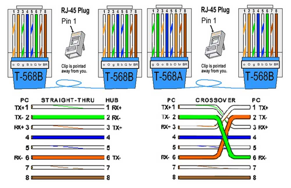 568b wiring diagram public domain wiring diagram unit 4 computer engineering technology networking programming category 6 wiring 568b 568b wiring diagram public domain publicscrutiny Images