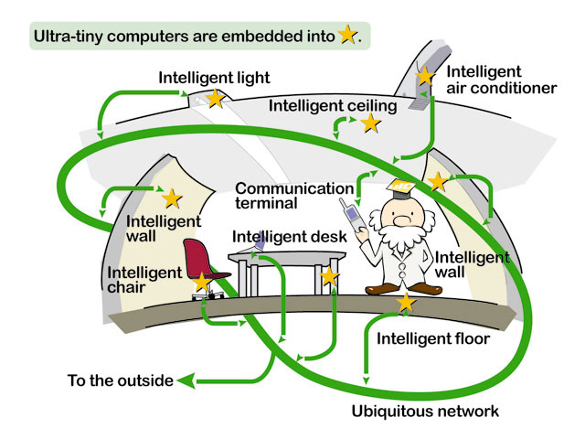 Ubiquitous Computing Disadvantages Ubiquitous Computing is a More