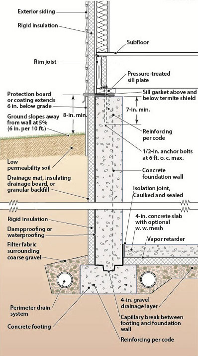 Home Foundation Section