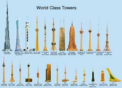 World Class Towers
