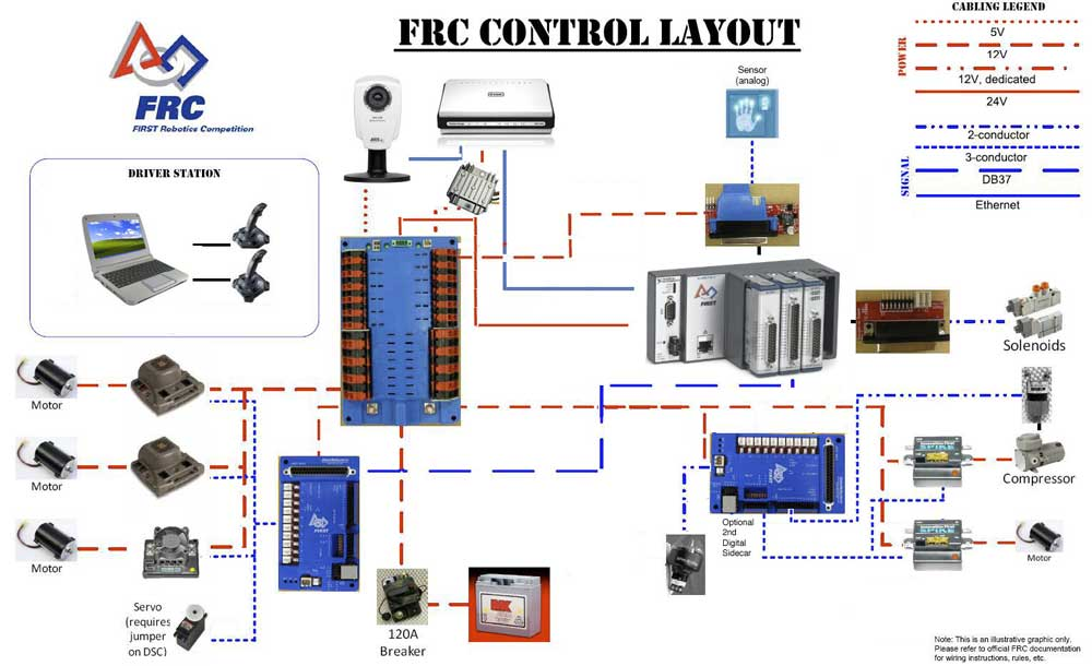 Unit 3  Computer Engineering Technology  Robotics And Control Systems