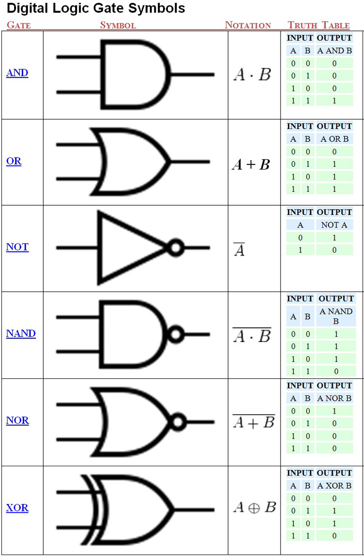 Unit 3 Computer Technology Electrical And Digital Circuits Schematic Symbols Q Logic